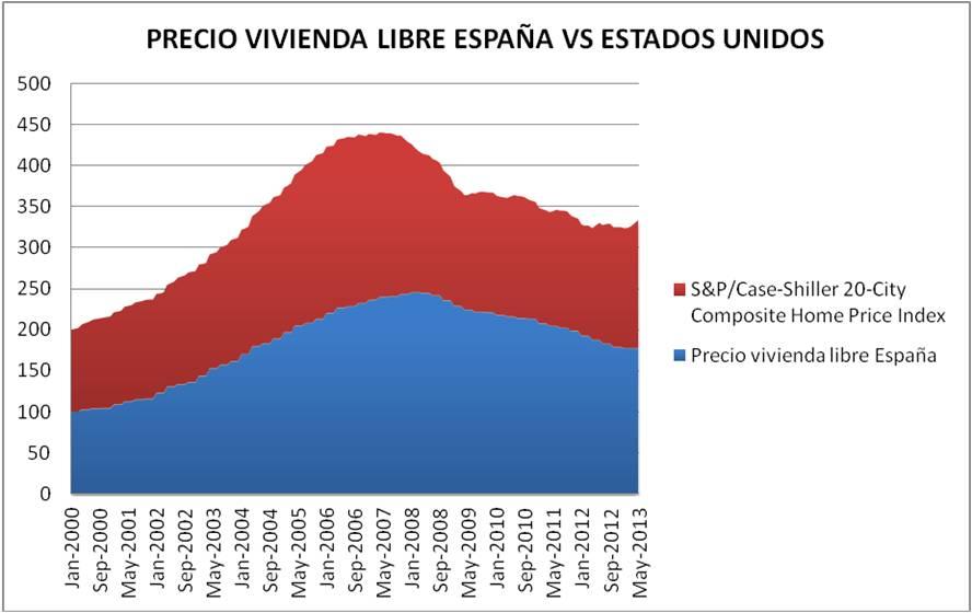 PRECIOS VIVIENDA ESPAÑA VS EEUU
